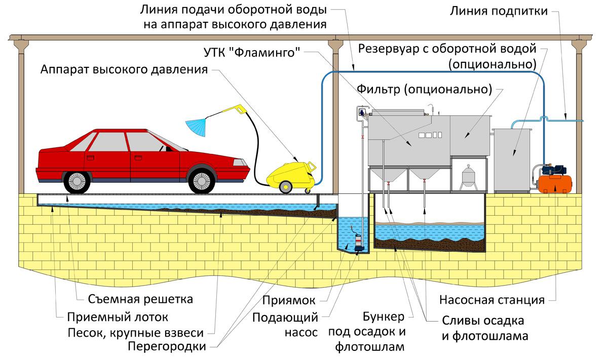 Система замкнутого цикла очистки воды на автомойке